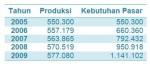 tabel-padi-organik
